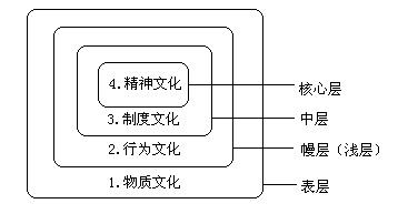 文化有三个层面_企业文化的层次划分是什么_百度知道