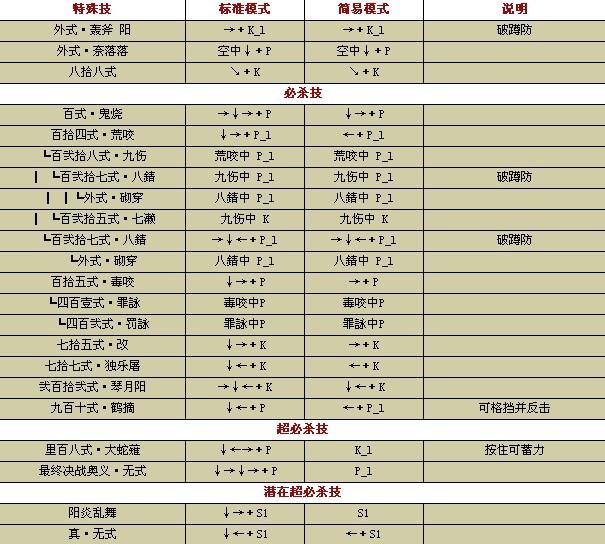 拳皇2002键盘出招表图_拳皇1.8草稚京电脑出招表_百度知道