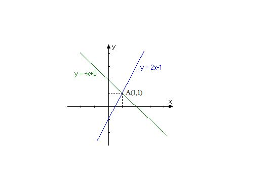 求����y�$9.���dy��y��9�y�_用图像法解方程组y=2x-1. y=-x 2要过程