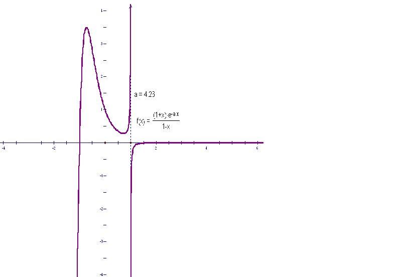 �9.���)�.�9l$yi��f-9�-�f�x�_已知导函数f(x)=(1+x)乘以e(-ax)次方再除以(1-x),设a