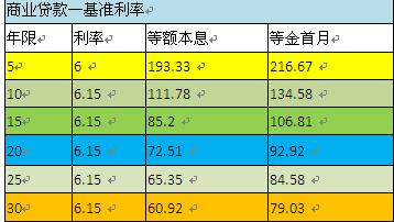 2009年贷款利率_2015年银行贷款利率是多少_百度知道