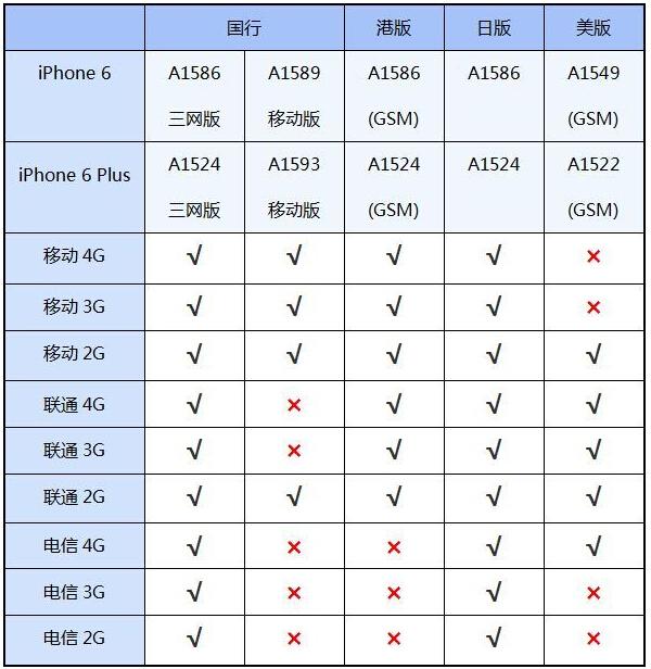 td-cdma是什么意思_iPhone6。A1589能通过破解用三网4G吗_百度知道