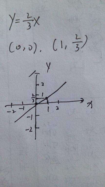 美女?y??y/h9l!_一次函数y=3x+m-2的图像不经过第二象限,则m的取值范围是()