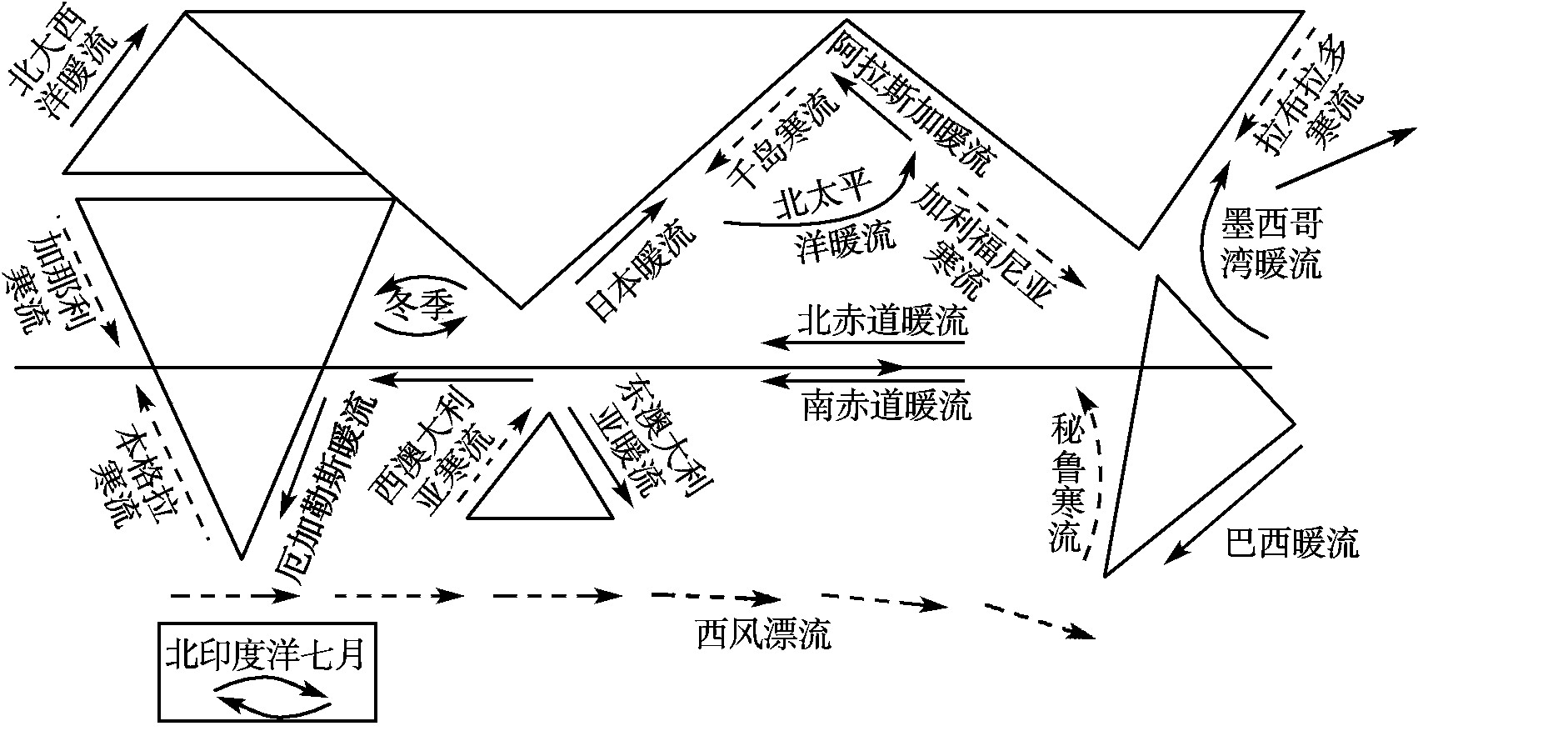 世界洋流分布模式图_高一地理太平洋洋流图橄榄型画法?_百度知道