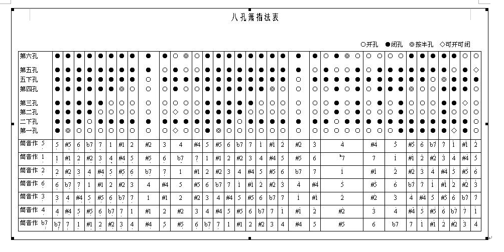 g调笛子筒音作2指法_我是新手,请问下G调笛子指法为什么分3种吹法,而且吹出16个音 ...