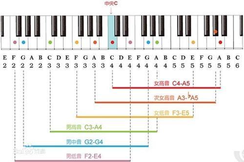 怎么批c`���_怎么样快速知道自己的音 > /a> /p> p>打开以后从中央c开始,半音半音