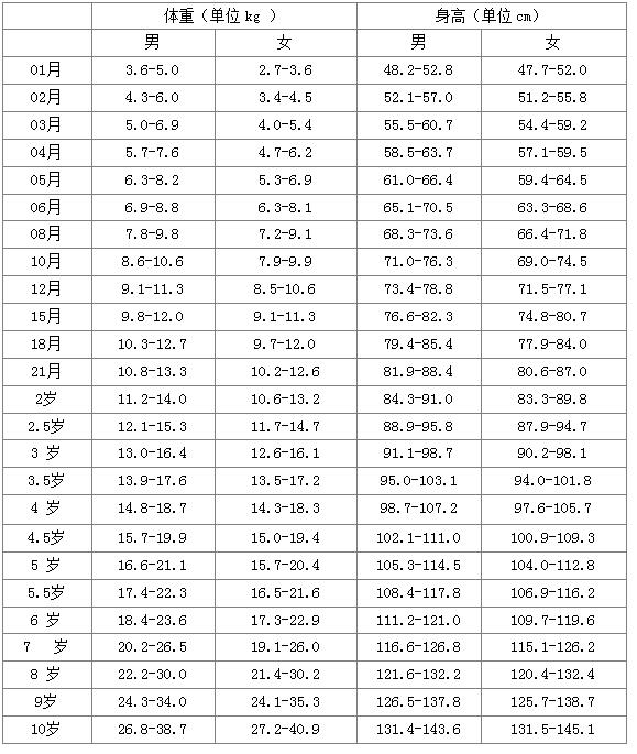 10岁身高_这是我在百度搜到的《0~10岁儿童身高体重标准表》,希望是您要的.