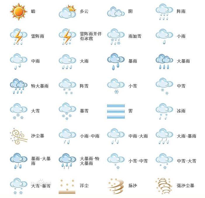 所有天气符号标志的图片_下雪在天气符号怎样表示_百度知道