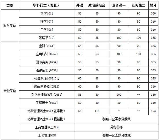 中国研究生招生网,有清华大学,自考本科的能报考吗,考试科目和分数录取线是多少?