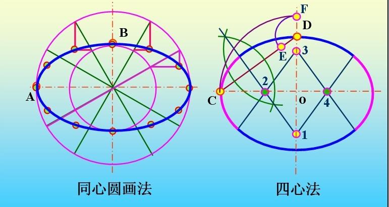 """椭圆的简易画法_""""机械制图""""椭圆的画法?_百度知道"""