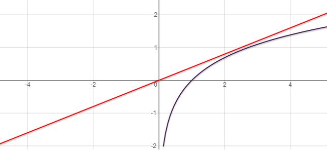 �9.��!깢�y�a��i���9f�x�_已知函数f(x)=lnx+x2-ax(a∈r)若函数f(x)有两个极值点x1x2且x
