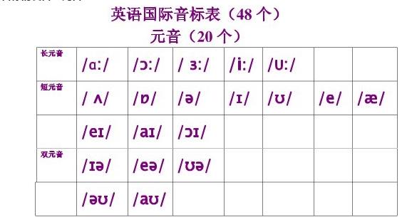元音字母有:a,e,i,o,u五個,其余為輔音字母.圖片