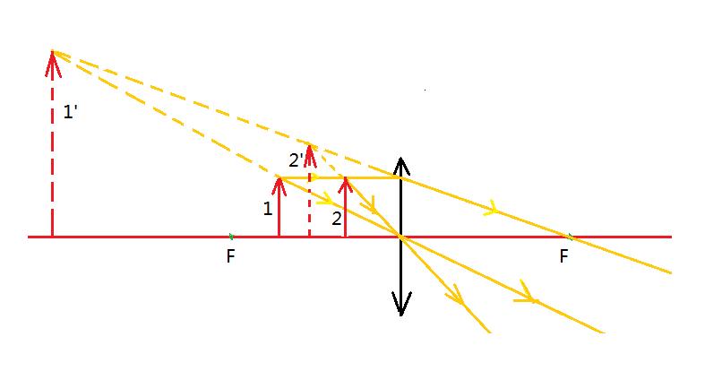 凸透镜成虚像光路�_凸透镜成虚像的光路图_百度知道