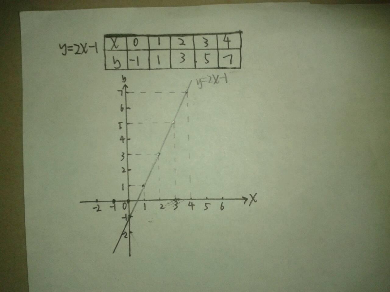 美女?y??y/h9l!_已知函数y=(2x+1)/(x-3),则y的值域为?