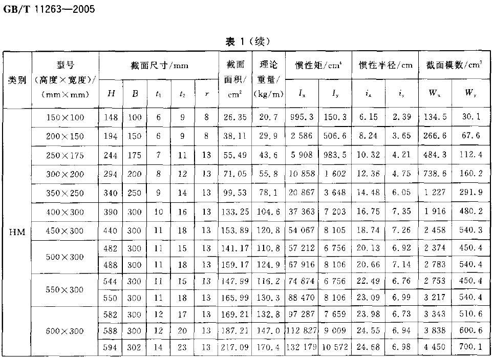 四卢镇中��l#�ki_15   2012-11-12 05:30 网友采纳 惯性矩i=(dh^3-dd^3)/12=d(h^3-h^3