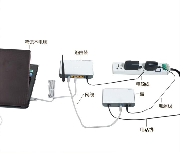 电脑猫和路由器一体_电信光纤猫接路由器-光纤接口无线路由器_光纤冷接头接法图解 ...