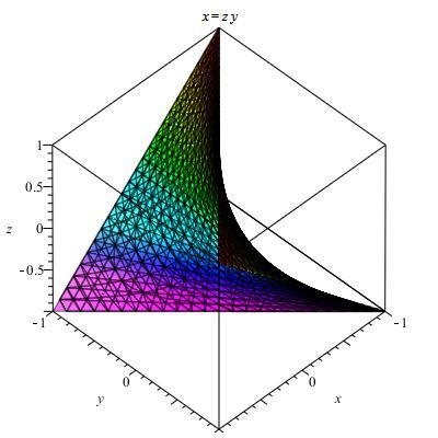 ?zf????9?y.???,_求f(x,y)=x^y在(1,1)点的泰勒展式到三阶项 高等数学