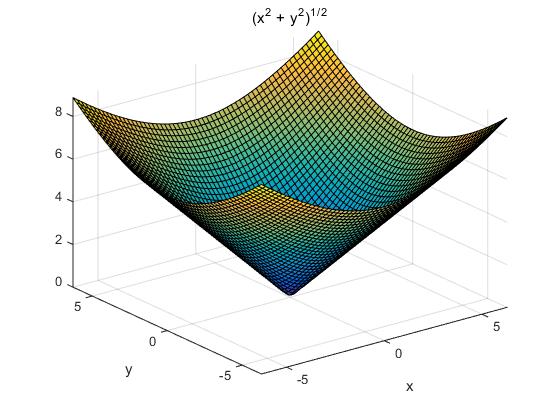 ????YX[?Z[?_x平方加y平方等于z图像