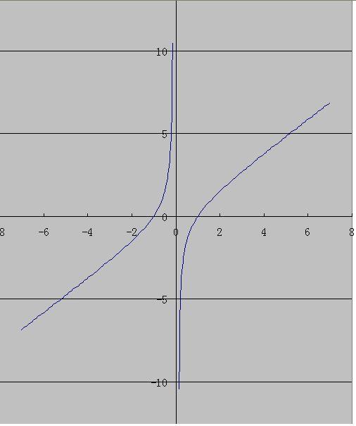 公��f�x�_函数f(x)=x-1/x的图像关于( )对称