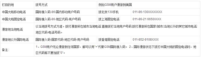 深圳市电话区号_往中国打电话,手机号前要加什么来着_百度知道