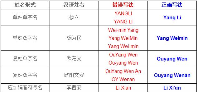 英语写人名_英文名字正确书写格式_完美作业网_www.wanmeila.com