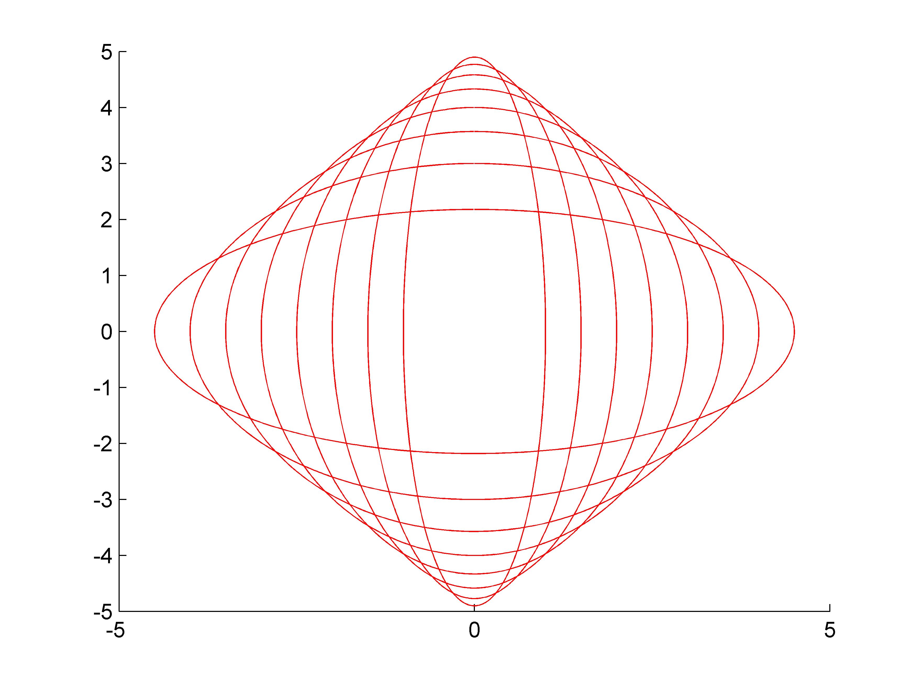 ����y�$9.���)�.�_在椭圆x2/16+y2/9=1内作一内接矩形,问其长,宽各为多少时,矩形面积最