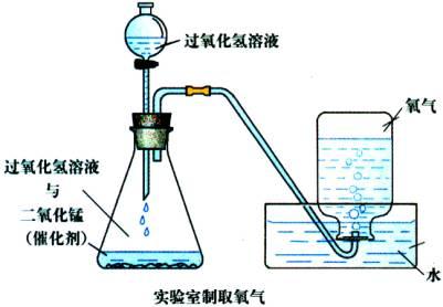 过氧化氢制氧气_如何用过氧化氢溶液制取氧气并检验?(化学实验)_百度知道