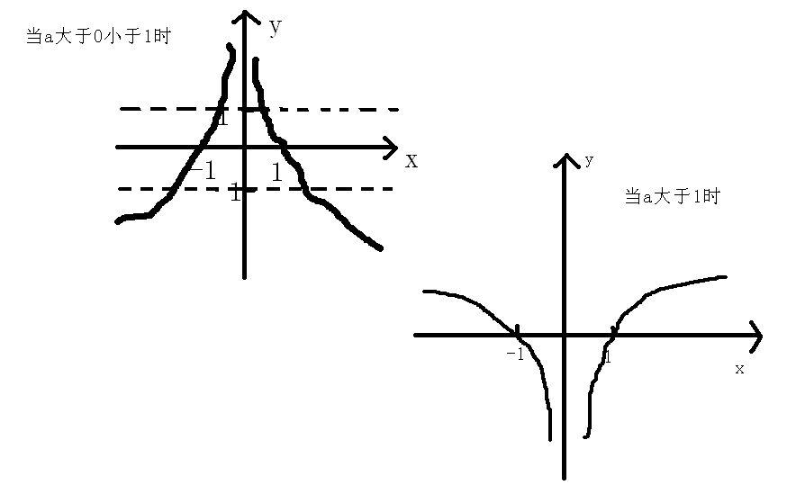 �9.��!깢�y�a��i���9f�x�_给定函数f(x)=loga|logax|(a>0,a≠1).(1)当f(x)>0时