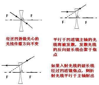 凸透镜成虚像光路�_凹透镜光路图画法五种完美作业网www.wanmeila.com