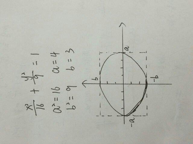 椭圆的简易画法_椭圆形怎么画_画椭圆形最简单方法_椭圆形怎么画简单方法_椭圆 ...