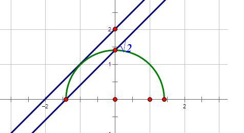 月经量��l$y�#�.b:,��!_已知直线l:y=x+b与曲线c:y=√(2-x05)有两个公共点