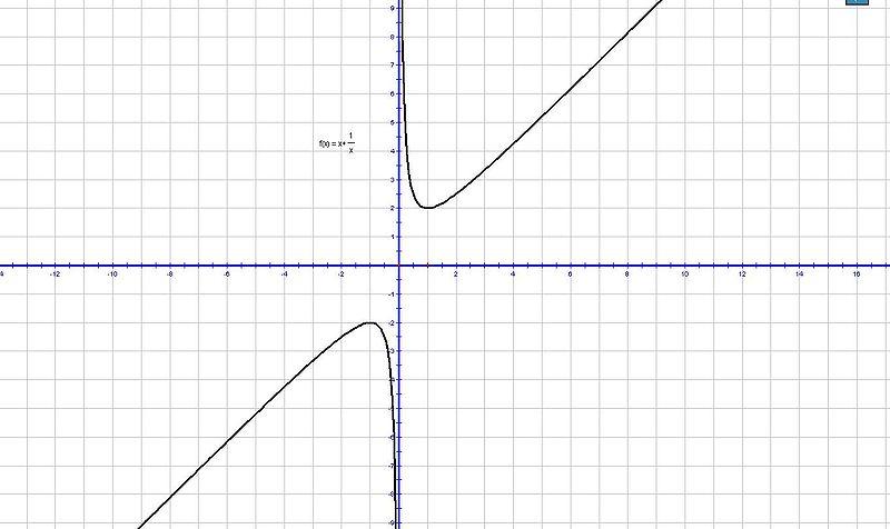 ?yf?yil?d#9??9??9f?x?_函数f(x)=x+1/x图像怎么画