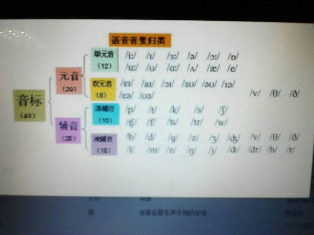 元音字母的音標圖片