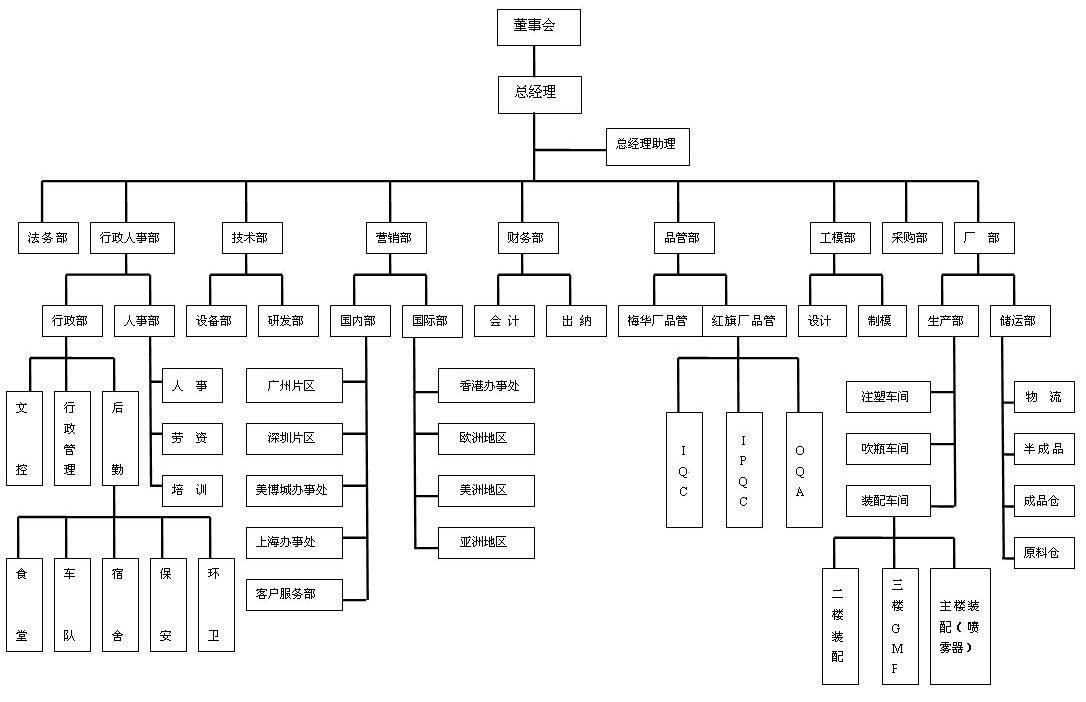 电商公司岗位结构图_求一标准的公司组织架构图 各部门的职责 工作流程_百度知道
