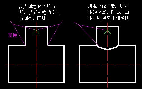 solidworks曲面_机械制图中的相贯线的三视图的弧用圆规怎么画?_百度知道