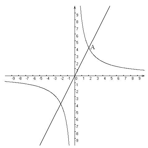 论+�y�nY�XXދK_正比例函数y=2x与双曲线y=k/x的一个交点坐标为a(2,m)
