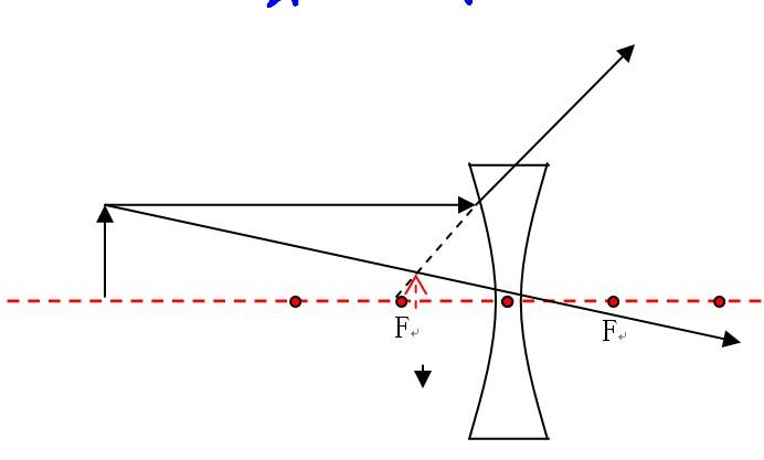 凸透镜成虚像光路�_凹透镜成像光路图一切情况在2F外在2F上在2F与F之间在F上在F内
