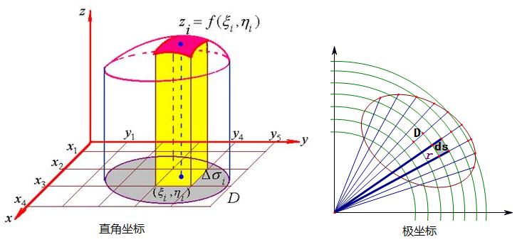 ?yf?yil?d#9??9??9f?x?_将二重积分化为二次积分∫∫f(x,y)dxdy其中d是由y=x