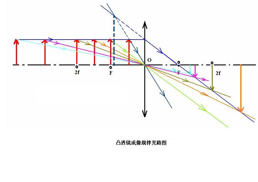 凸透镜成虚像光路�_凸透镜成像规律及原理(光路图)_百度知道