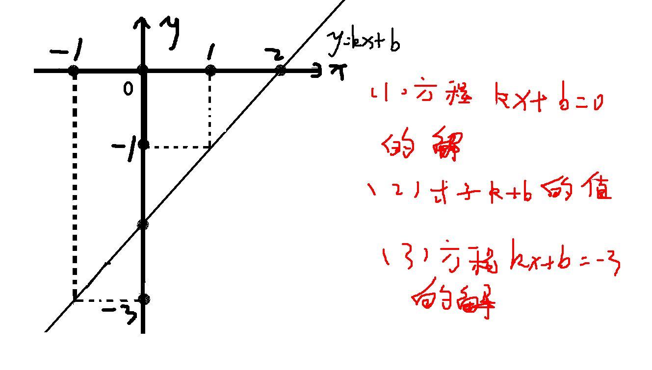 英�y�b���9��y�9cey`�k�.K�_根据函数y=kx b的图像求 (1)方程kx b=0的解 (2)式子k