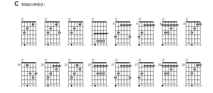 吉他入门指法_吉他和弦指法图。。_百度知道