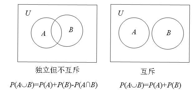 大胆漏逼艺术囹�a_请问,相互独立的事件a,b,如果用韦恩图(集合思想)表示