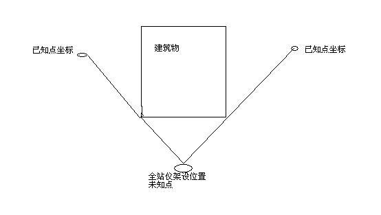全站仪坐标改�-_已知a坐标,求b点坐标,全站仪测出a-b点的水平角和距离