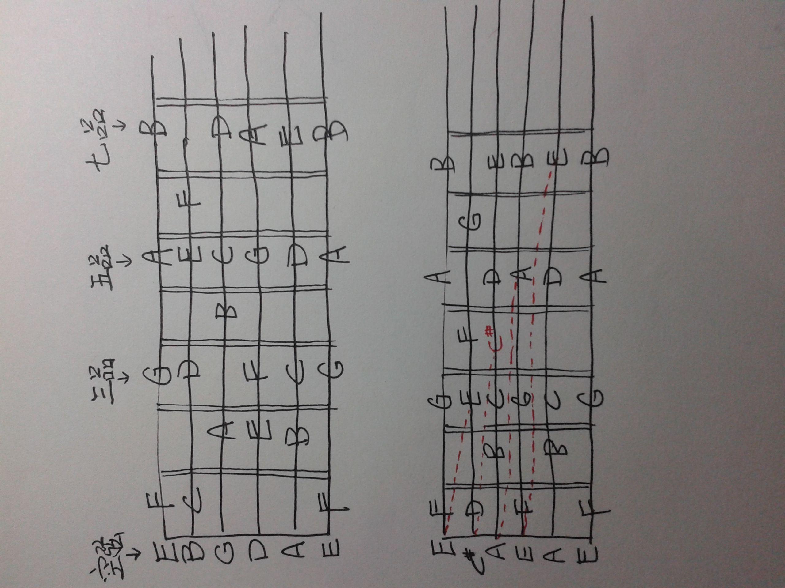 ��.d:-a:+�_首先,要知道c,d,e,f,g,a,b这七个音名之间的音程关系,ef之间,bc之间都