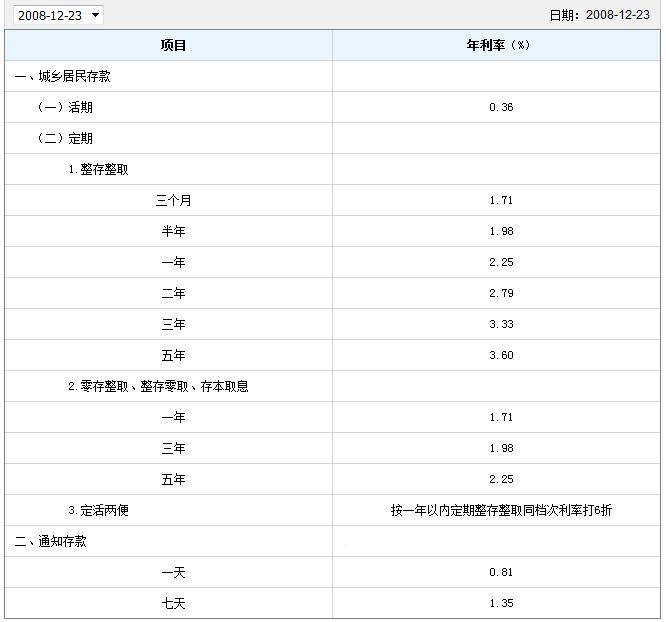 2009年贷款利率_2009年9月20日工商银行利率表_百度知道