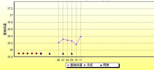 女性体温变化曲线图_女性基础体温曲线图_百度知道