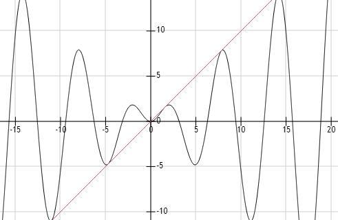 求����y�$9.���dy��y��9�y�_y=x*sinx与y=x什么关系 相切还是相交还是相离 如何证明