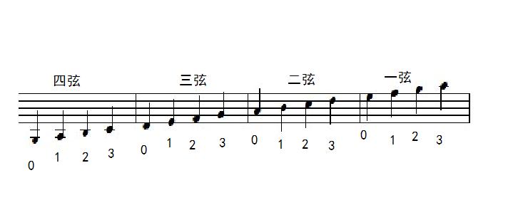 請小提琴老師給這個卡農譜標下指法(簡單一點的)圖片