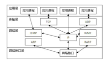 ip协议作用于什么层_TCP/IP网络体系结构中,各层内分别有什么协议,每一种协议的 ...