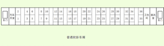 火车软卧车厢号码_k827次火车为红皮车,其座位分布如图图片